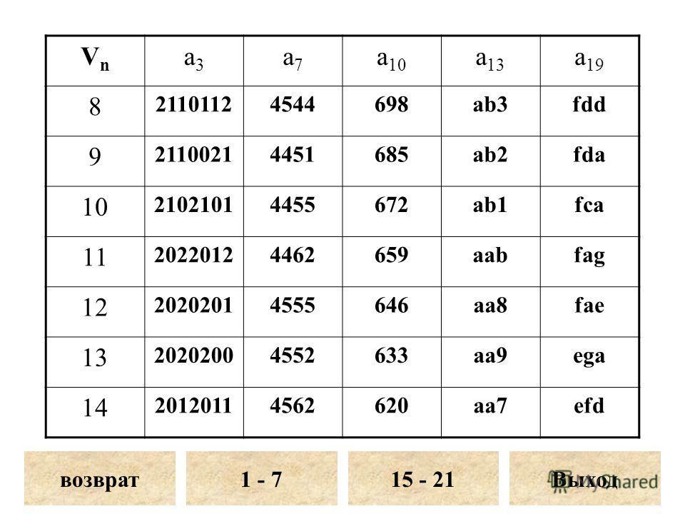 VnVn a3a3 a7a7 a 10 a 13 a 19 8 21101124544698ab3fdd 9 21100214451685ab2fda 10 21021014455672ab1fca 11 20220124462659aabfag 12 20202014555646aa8fae 13 20202004552633aa9ega 14 20120114562620aa7efd возврат1 - 7Выход15 - 21