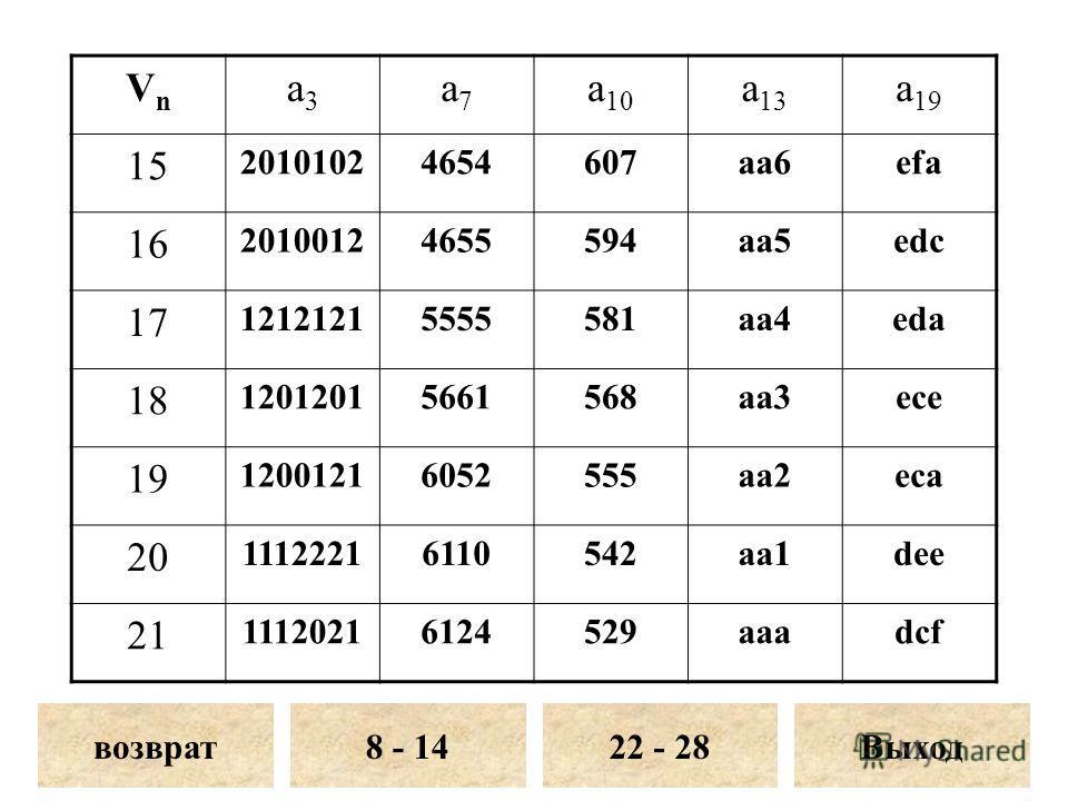 VnVn a3a3 a7a7 a 10 a 13 a 19 15 20101024654607aa6efa 16 20100124655594aa5edc 17 12121215555581aa4eda 18 12012015661568aa3ece 19 12001216052555aa2eca 20 11122216110542aa1dee 21 11120216124529aaadcf возврат8 - 14Выход22 - 28