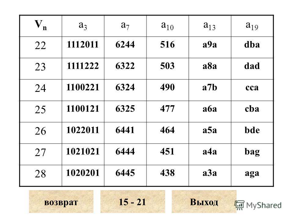 VnVn a3a3 a7a7 a 10 a 13 a 19 22 11120116244516a9adba 23 11112226322503a8adad 24 11002216324490a7bcca 25 11001216325477a6acba 26 10220116441464a5abde 27 10210216444451a4abag 28 10202016445438a3aaga возврат15 - 21Выход