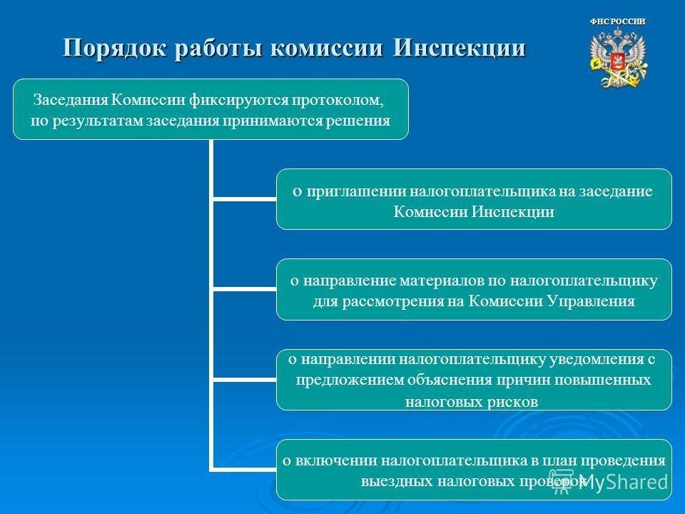 Порядок работы комиссии Инспекции ФНС РОССИИ Заседания Комиссии фиксируются протоколом, по результатам заседания принимаются решения о приглашении налогоплательщика на заседание Комиссии Инспекции о направление материалов по налогоплательщику для рас