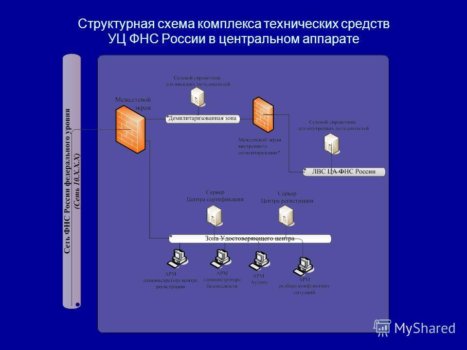 Структурная схема комплекса технических средств УЦ ФНС России в центральном аппарате