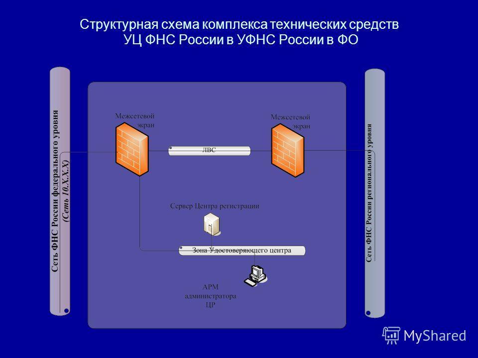 Структурная схема комплекса технических средств УЦ ФНС России в УФНС России в ФО