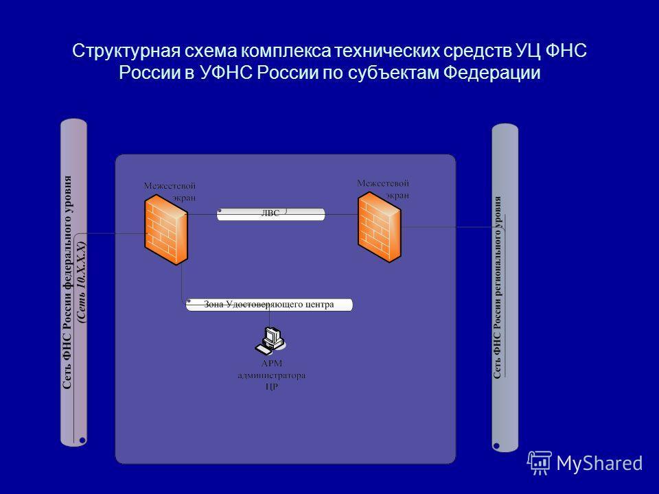 Структурная схема комплекса технических средств УЦ ФНС России в УФНС России по субъектам Федерации