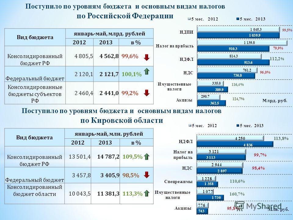 Поступило по уровням бюджета и основным видам налогов по Кировской области Вид бюджета январь-май, млрд. рублей 20122013в % Консолидированный бюджет РФ 4 805,54 562,899,6% Федеральный бюджет 2 120,12 121,7100,1% Консолидированные бюджеты субъектов РФ