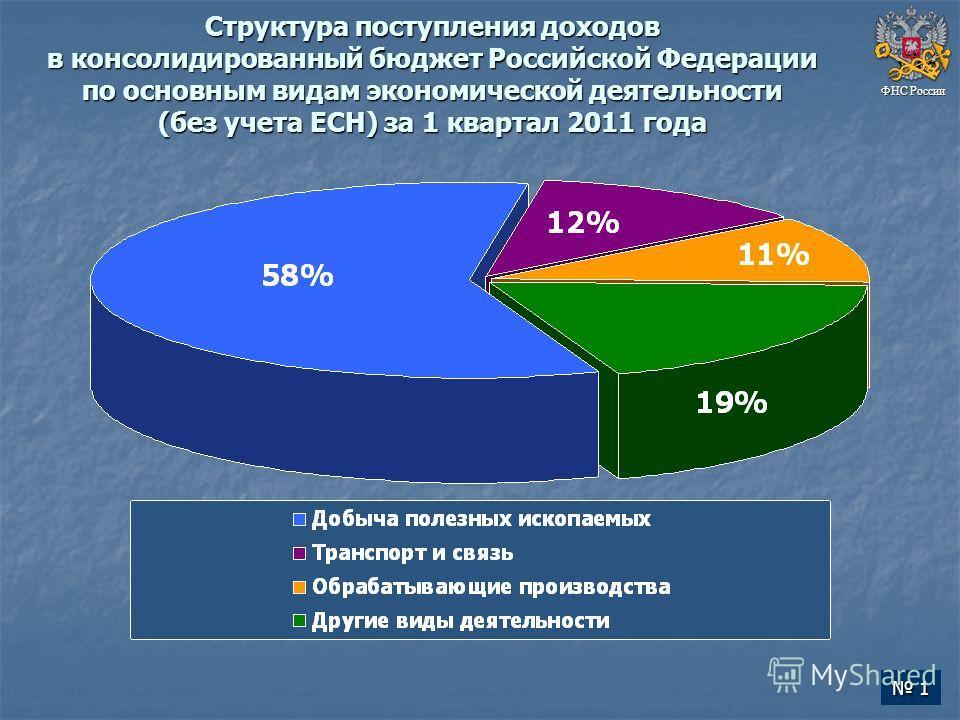 Структура поступления доходов в консолидированный бюджет Российской Федерации по основным видам экономической деятельности (без учета ЕСН) за 1 квартал 2011 года ФНС России 1