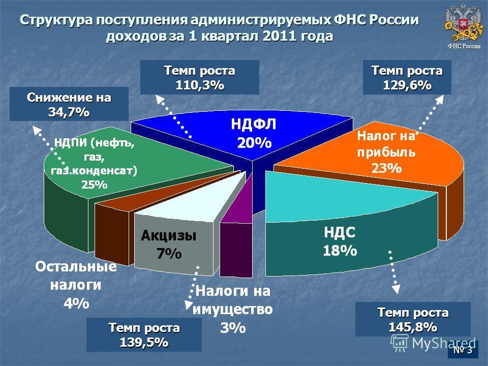 Структура поступления администрируемых ФНС России доходов за 1 квартал 2011 года ФНС России Темп роста 145,8% Темп роста 110,3% Темп роста 129,6% Снижение на 34,7% Темп роста 139,5% 3