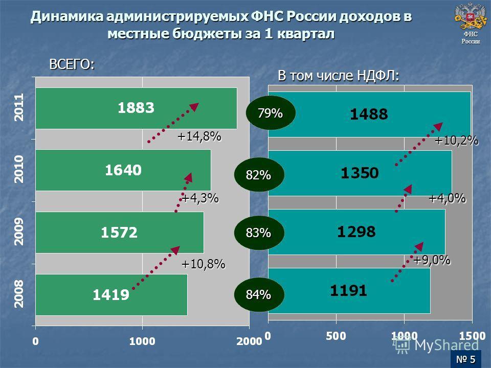 Динамика администрируемых ФНС России доходов в местные бюджеты за 1 квартал ФНС России +10,8% +4,3% +14,8% ВСЕГО: В том числе НДФЛ: 79% 82% 83% 84% +9,0% +4,0% +10,2% 5