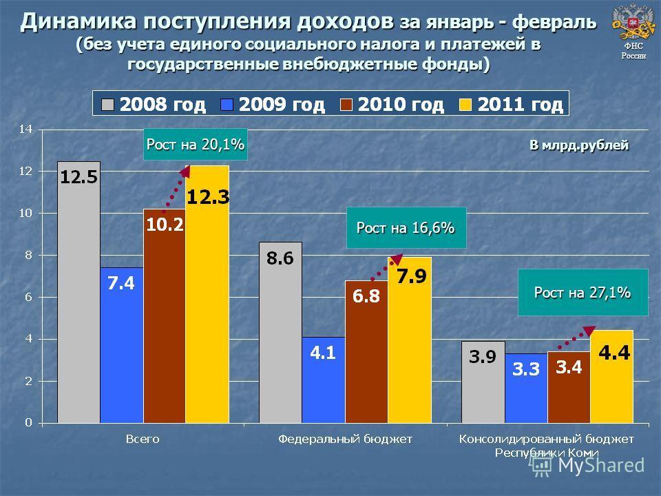 Динамика поступления доходов за январь - февраль (без учета единого социального налога и платежей в государственные внебюджетные фонды) ФНС России В млрд.рублей Рост на 20,1% Рост на 16,6% Рост на 27,1%