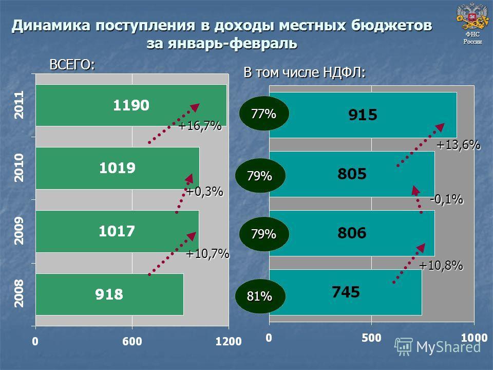 Динамика поступления в доходы местных бюджетов за январь-февраль ФНС России +10,7% +0,3% +16,7% ВСЕГО: В том числе НДФЛ: 77% 79% 79% 81% +10,8% -0,1% +13,6%