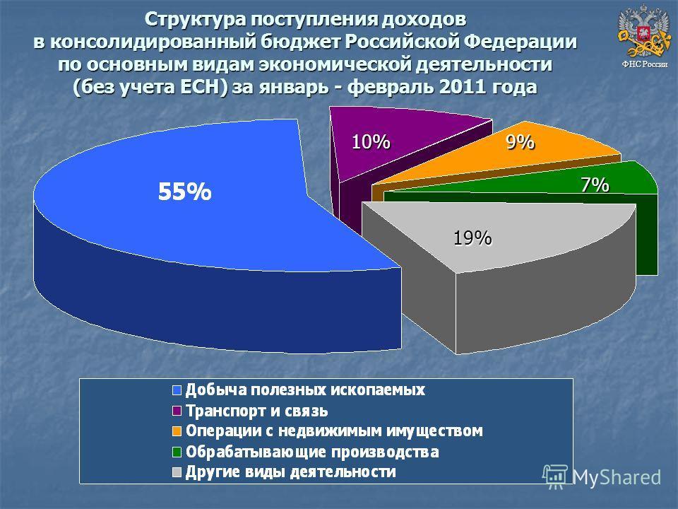 Структура поступления доходов в консолидированный бюджет Российской Федерации по основным видам экономической деятельности (без учета ЕСН) за январь - февраль 2011 года ФНС России 10%9% 7% 19%