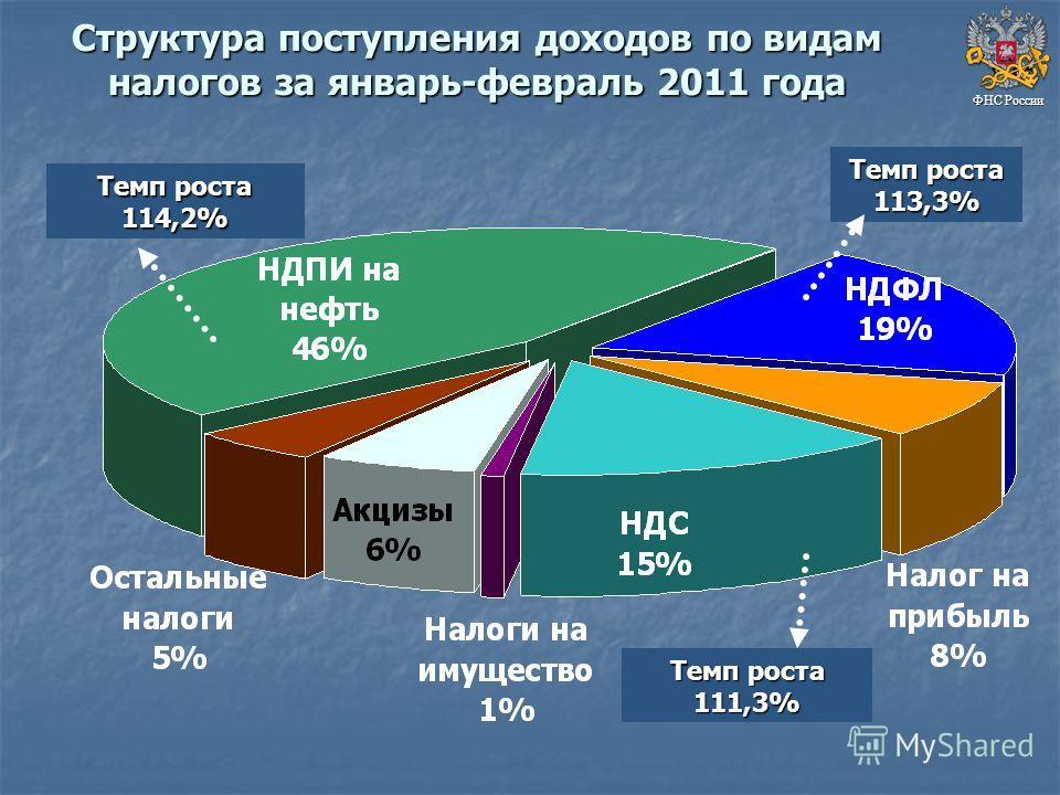 Структура поступления доходов по видам налогов за январь-февраль 2011 года ФНС России Темп роста 111,3% Темп роста 114,2% Темп роста 113,3%