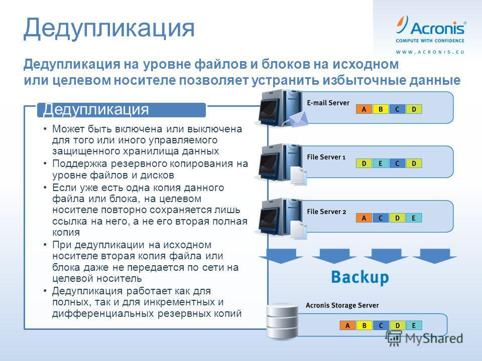 Дедупликация Может быть включена или выключена для того или иного управляемого защищенного хранилища данных Поддержка резервного копирования на уровне файлов и дисков Если уже есть одна копия данного файла или блока, на целевом носителе повторно сохр