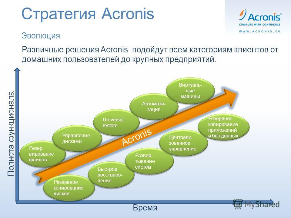 Стратегия Acronis Эволюция Различные решения Acronis подойдут всем категориям клиентов от домашних пользователей до крупных предприятий. Acronis Время Полнота функционала Резер- вирование файлов Резервное копирование дисков Управление дисками Управле