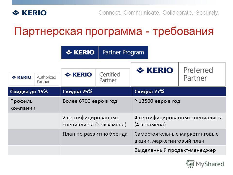 Connect. Communicate. Collaborate. Securely. Партнерская программа - требования Скидка до 15%Скидка 25%Скидка 27% Профиль компании Более 6700 евро в год~ 13500 евро в год 2 сертифицированных специалиста (2 экзамена) 4 сертифицированных специалиста (4