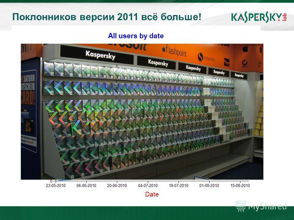 June 10 th, 2009Event details (title, place) Поклонников версии 2011 всё больше! 3 миллиона пользователей за 2 месяца!!!