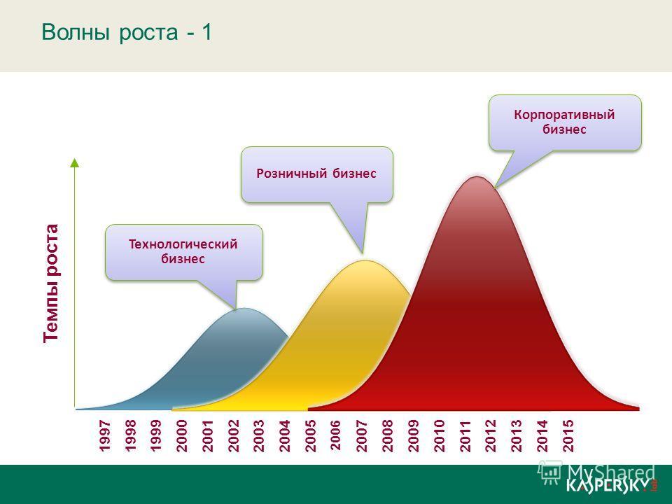 Волны роста - 1 Темпы роста 199719981999200020012002200320042005 2006 200720082009201020112012201320142015 Технологический бизнес Розничный бизнес Корпоративный бизнес