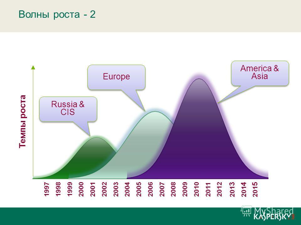 Волны роста - 2 Темпы роста 1997199819992000200120022003200420052006200720082009201020112012 201 3 201 4 201 5 Russia & CIS Europe America & Asia