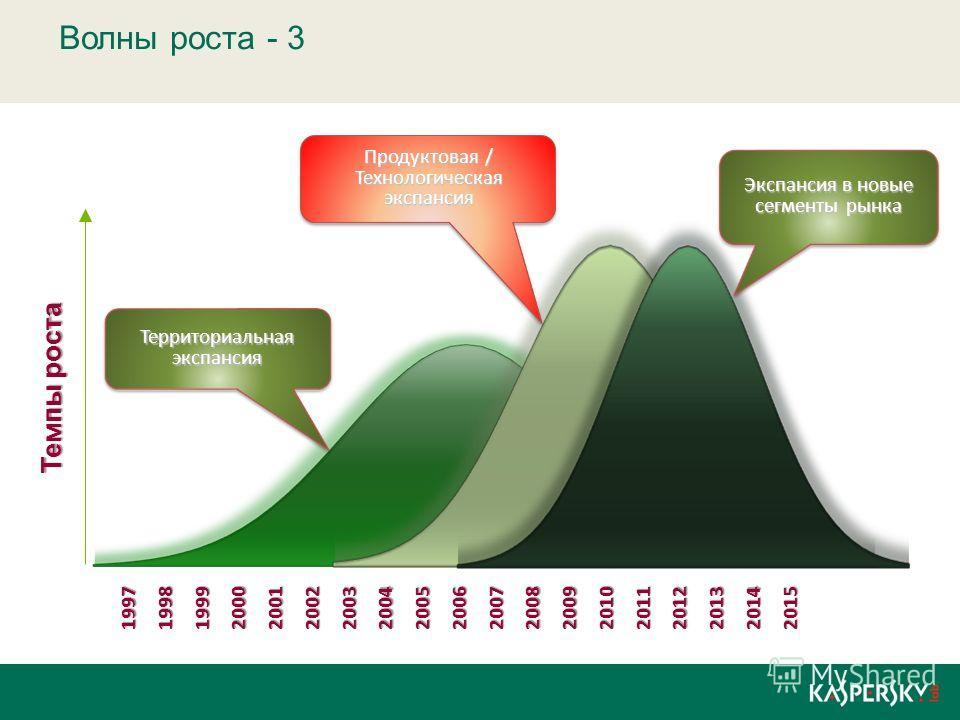 Волны роста - 3 Темпы роста 1997199819992000200120022003200420052006200720082009201020112012 2013 2014 2015 Территориальная экспансия Экспансия в новые сегменты рынка Продуктовая / Технологическая экспансия