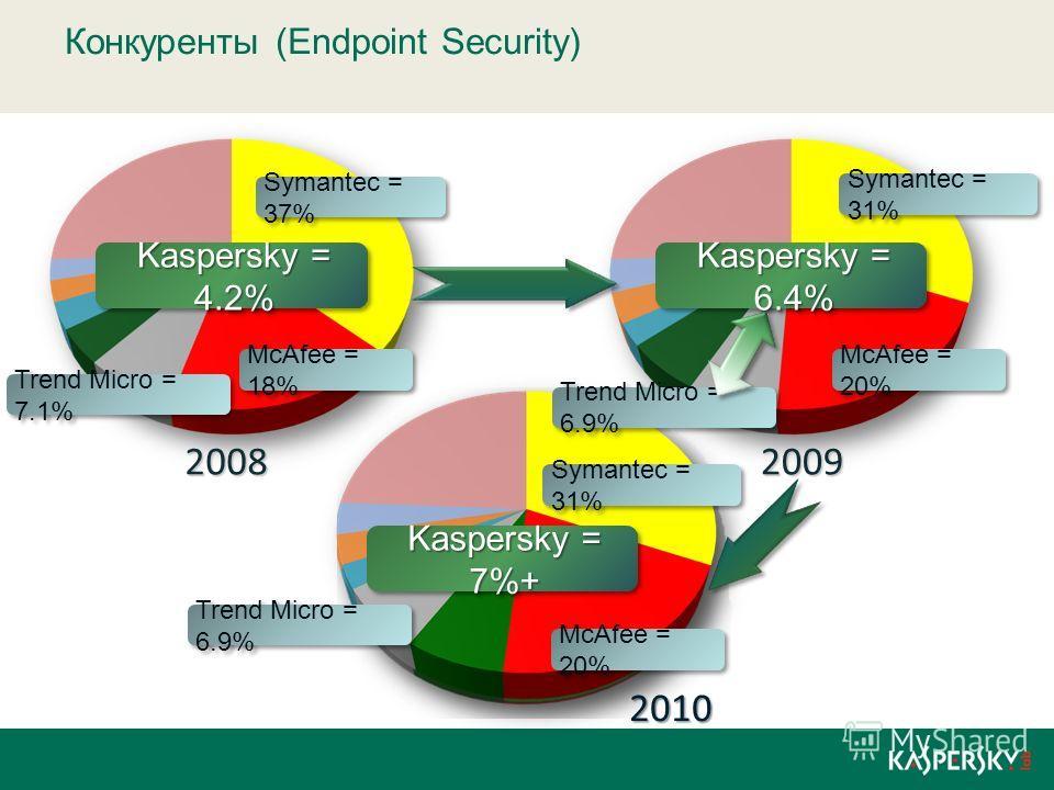 Конкуренты (Endpoint Security) Symantec = 37% 20082009 McAfee = 18% Trend Micro = 7.1% Kaspersky = 4.2% Symantec = 31% McAfee = 20% Kaspersky = 6.4% Symantec = 31% McAfee = 20% Trend Micro = 6.9% Kaspersky = 7%+ 2010 Trend Micro = 6.9%