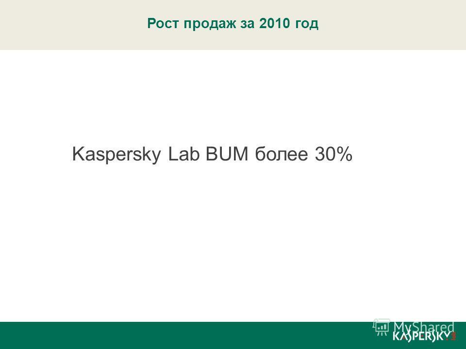 Рост продаж за 2010 год Kaspersky Lab BUM более 30%