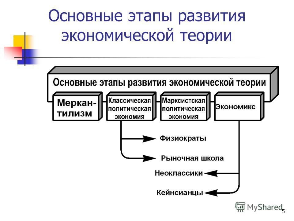 5 Основные этапы развития экономической теории