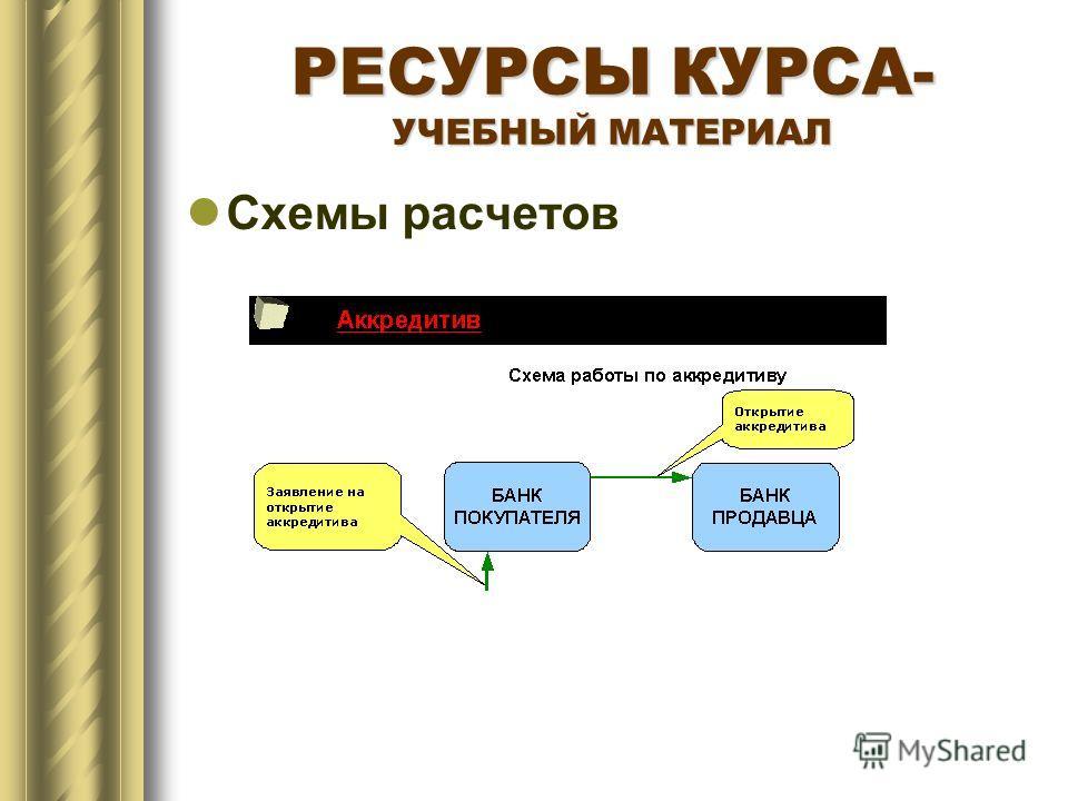 РЕСУРСЫ КУРСА- УЧЕБНЫЙ МАТЕРИАЛ Схемы расчетов