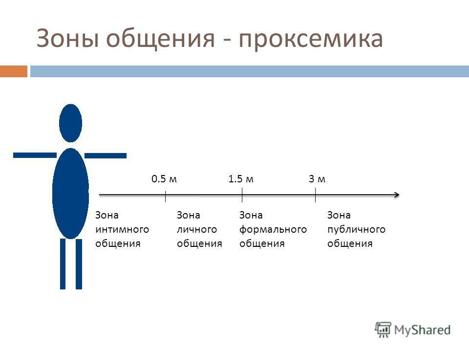 Зоны общения - проксемика Зона интимного общения Зона личного общения Зона формального общения Зона публичного общения 0.5 м1.5 м3 м