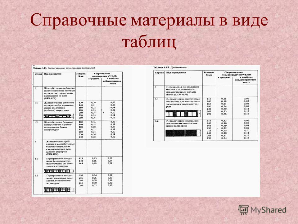 Справочные материалы в виде таблиц