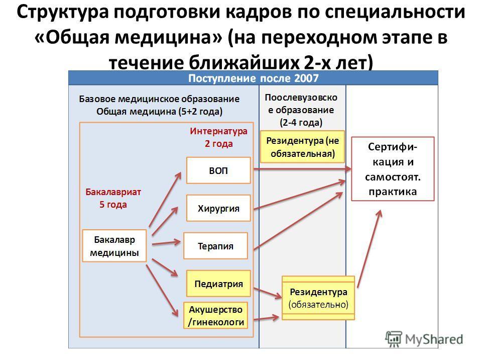 Структура подготовки кадров по специальности «Общая медицина» (на переходном этапе в течение ближайших 2-х лет)