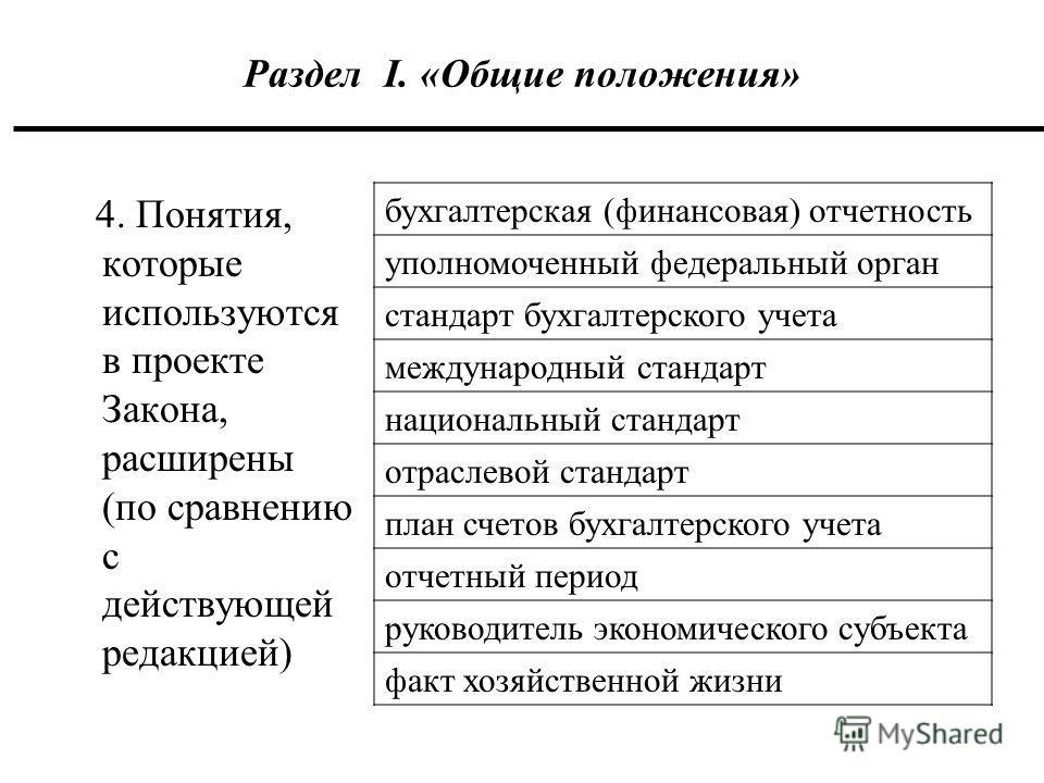 Раздел I. «Общие положения» 4. Понятия, которые используются в проекте Закона, расширены (по сравнению с действующей редакцией) бухгалтерская (финансовая) отчетность уполномоченный федеральный орган стандарт бухгалтерского учета международный стандар