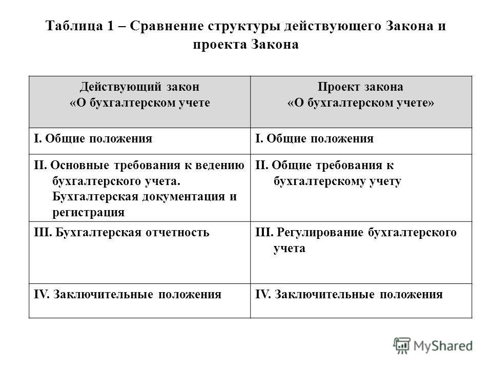 Таблица 1 – Сравнение структуры действующего Закона и проекта Закона Действующий закон «О бухгалтерском учете Проект закона «О бухгалтерском учете» I. Общие положения II. Основные требования к ведению бухгалтерского учета. Бухгалтерская документация