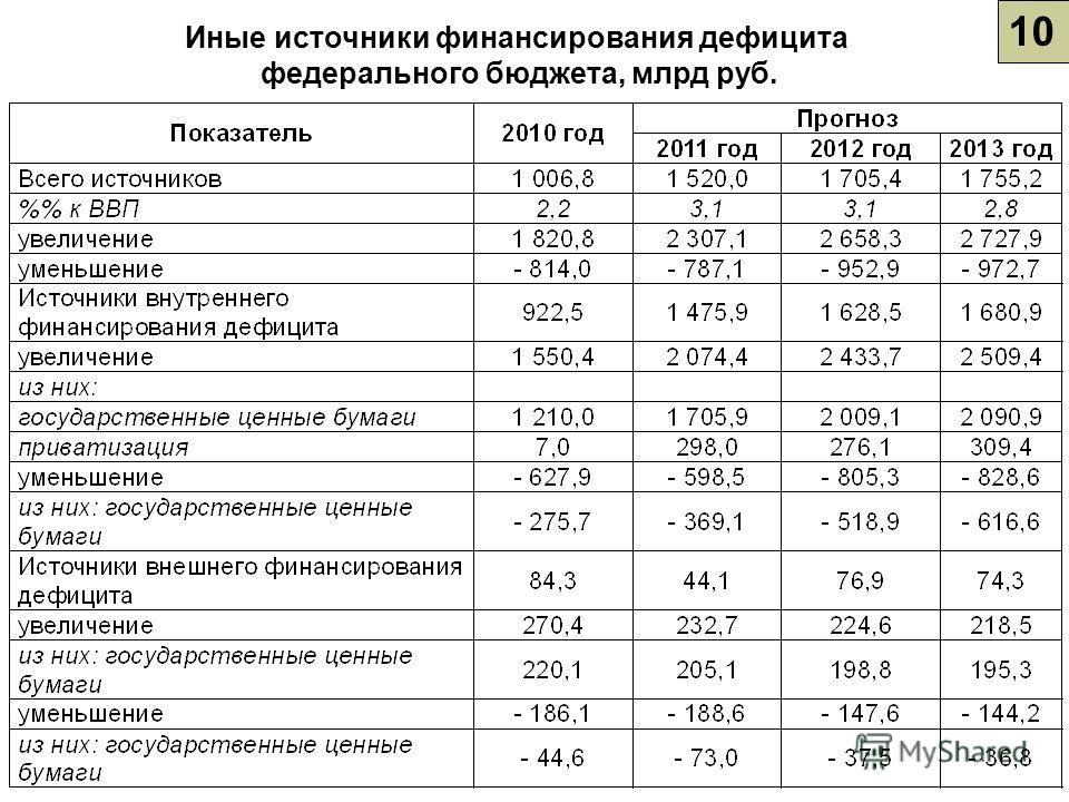 10 Иные источники финансирования дефицита федерального бюджета, млрд руб.