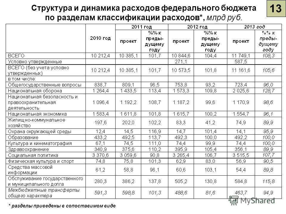 13 Структура и динамика расходов федерального бюджета по разделам классификации расходов*, млрд руб. * разделы приведены в сопоставимом виде