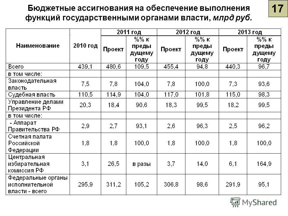 17 Бюджетные ассигнования на обеспечение выполнения функций государственными органами власти, млрд руб.