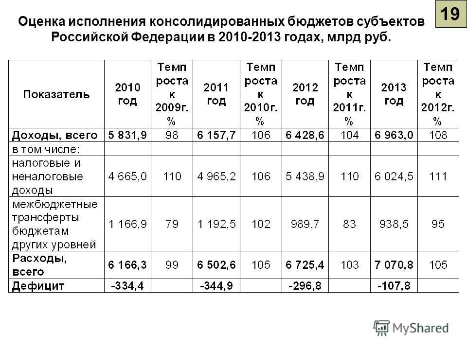 19 Оценка исполнения консолидированных бюджетов субъектов Российской Федерации в 2010-2013 годах, млрд руб.