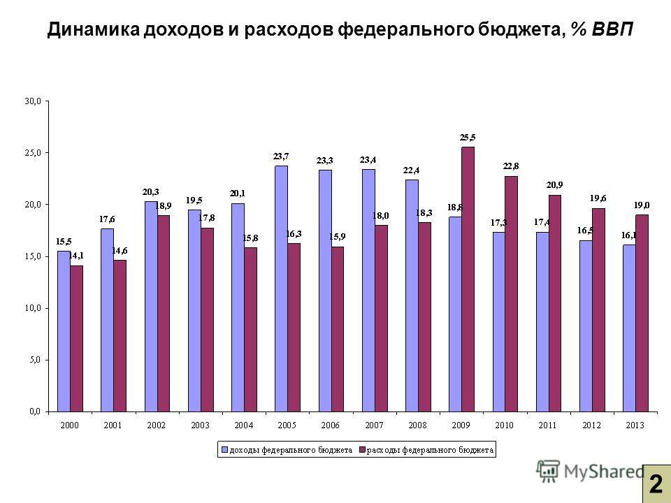 2 Динамика доходов и расходов федерального бюджета, % ВВП
