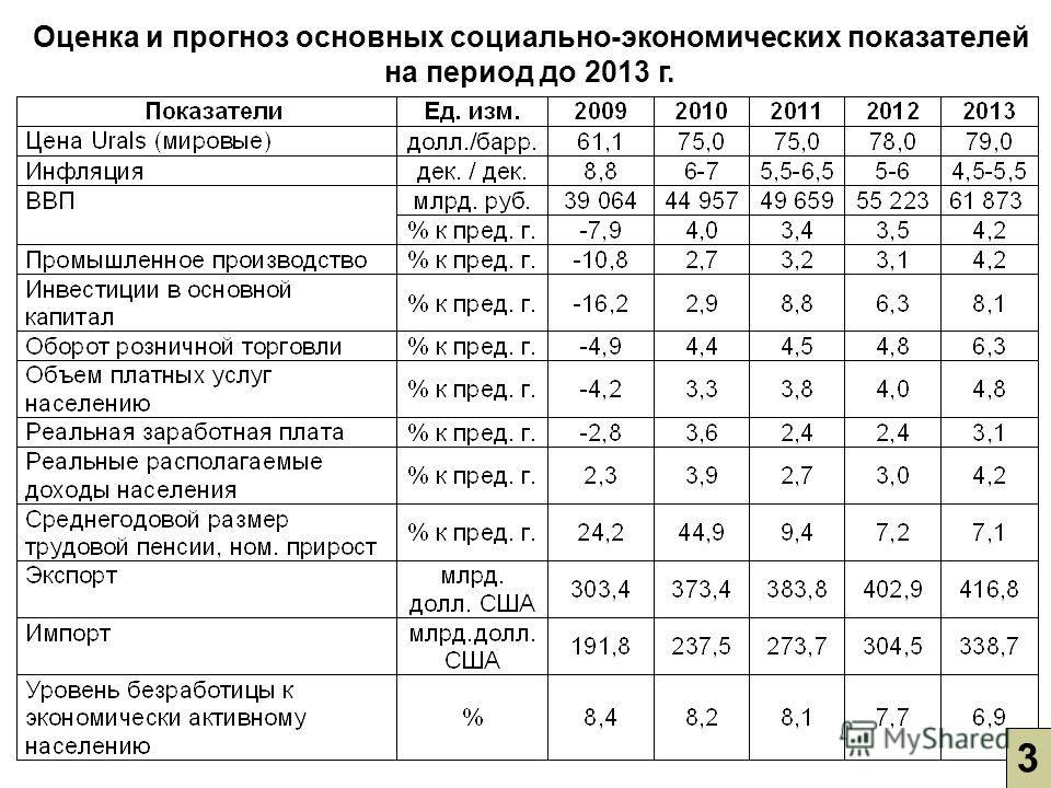 Оценка и прогноз основных социально-экономических показателей на период до 2013 г. 3