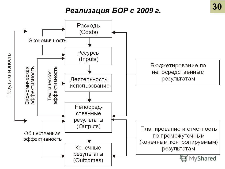 30 Реализация БОР с 2009 г.
