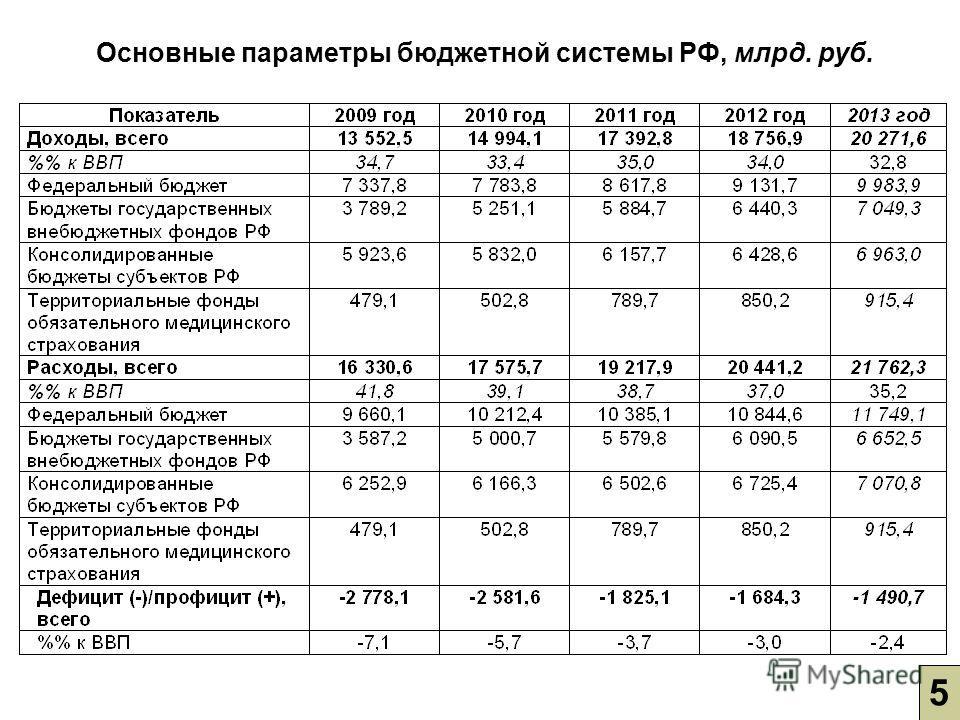 5 Основные параметры бюджетной системы РФ, млрд. руб.