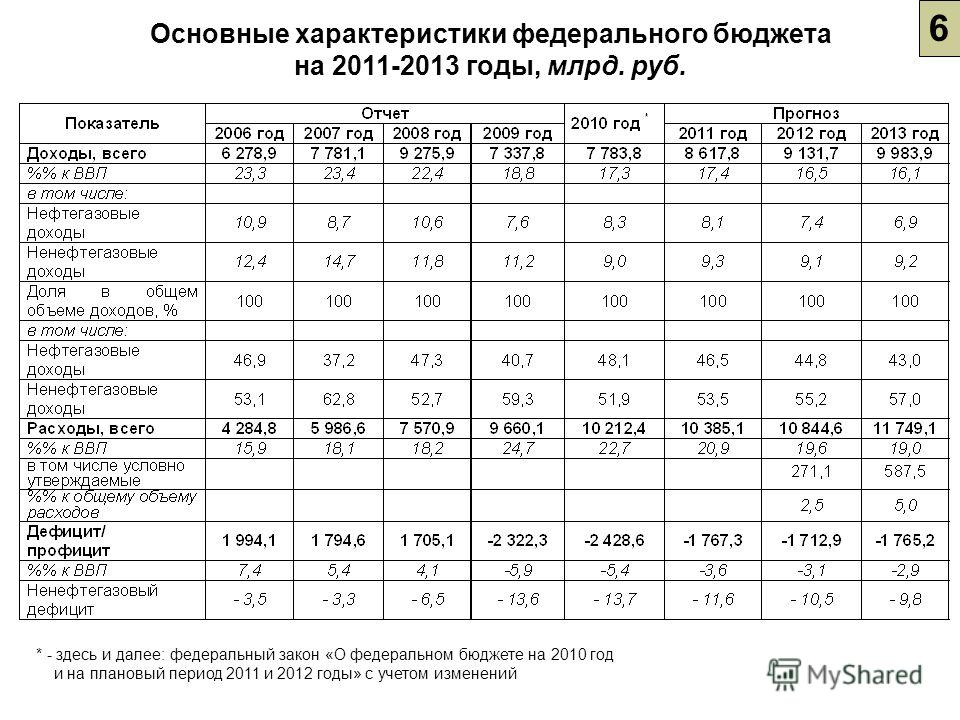 6 Основные характеристики федерального бюджета на 2011-2013 годы, млрд. руб. * - здесь и далее: федеральный закон «О федеральном бюджете на 2010 год и на плановый период 2011 и 2012 годы» с учетом изменений