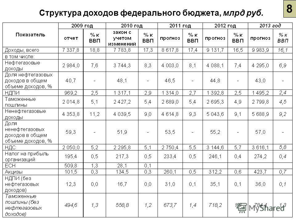 8 Структура доходов федерального бюджета, млрд руб.