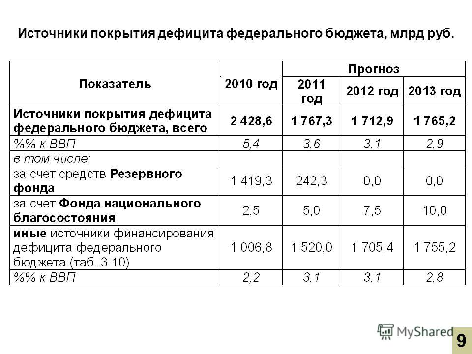 9 Источники покрытия дефицита федерального бюджета, млрд руб.