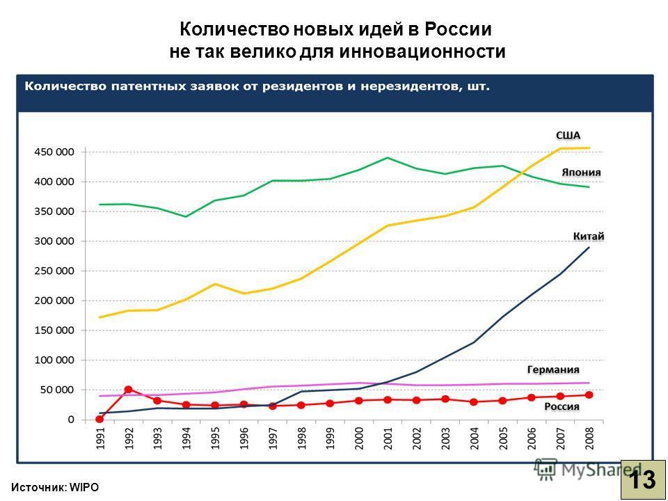 Источник: WIPO Количество новых идей в России не так велико для инновационности 13