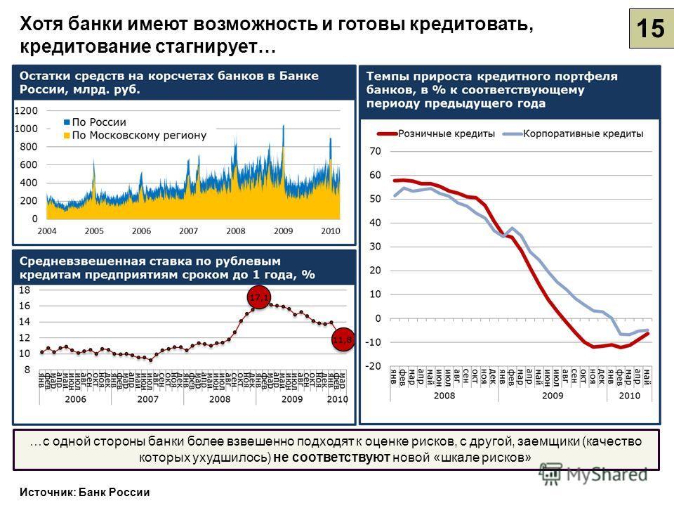 15 Источник: Банк России …с одной стороны банки более взвешенно подходят к оценке рисков, с другой, заемщики (качество которых ухудшилось) не соответствуют новой «шкале рисков» Хотя банки имеют возможность и готовы кредитовать, кредитование стагнируе