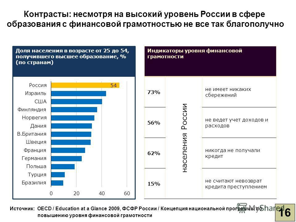 16 Источник: OECD / Education at a Glance 2009, ФСФР России / Концепция национальной программы по повышению уровня финансовой грамотности Индикаторы уровня финансовой грамотности 73% населения России не имеет никаких сбережений 56% не ведет учет дохо