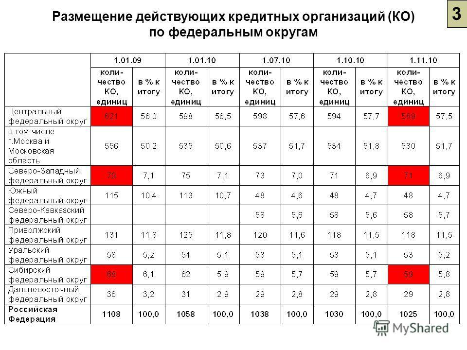 Размещение действующих кредитных организаций (КО) по федеральным округам 3