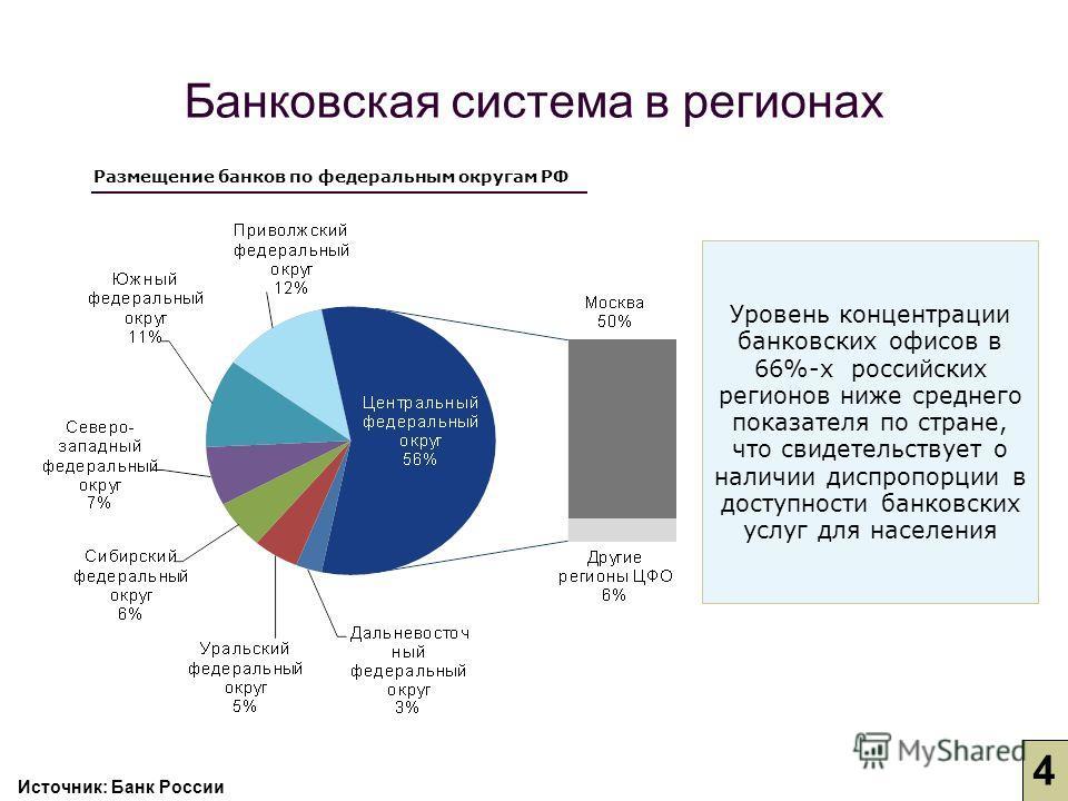 Размещение банков по федеральным округам РФ Уровень концентрации банковских офисов в 66%-х российских регионов ниже среднего показателя по стране, что свидетельствует о наличии диспропорции в доступности банковских услуг для населения Банковская сист