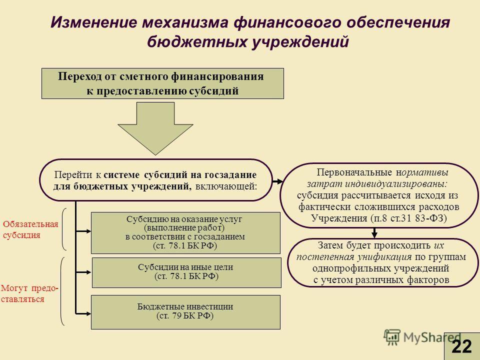 Изменение механизма финансового обеспечения бюджетных учреждений Переход от сметного финансирования к предоставлению субсидий Перейти к системе субсидий на госзадание для бюджетных учреждений, включающей: Субсидию на оказание услуг (выполнение работ)