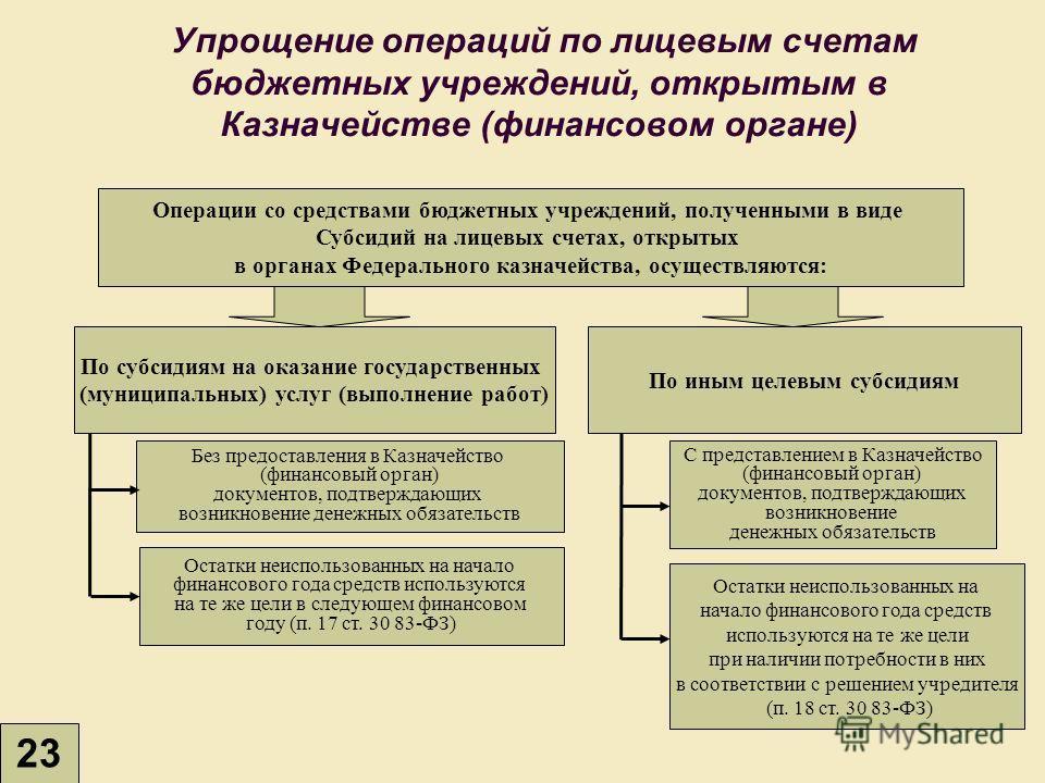 Упрощение операций по лицевым счетам бюджетных учреждений, открытым в Казначействе (финансовом органе) Операции со средствами бюджетных учреждений, полученными в виде Субсидий на лицевых счетах, открытых в органах Федерального казначейства, осуществл