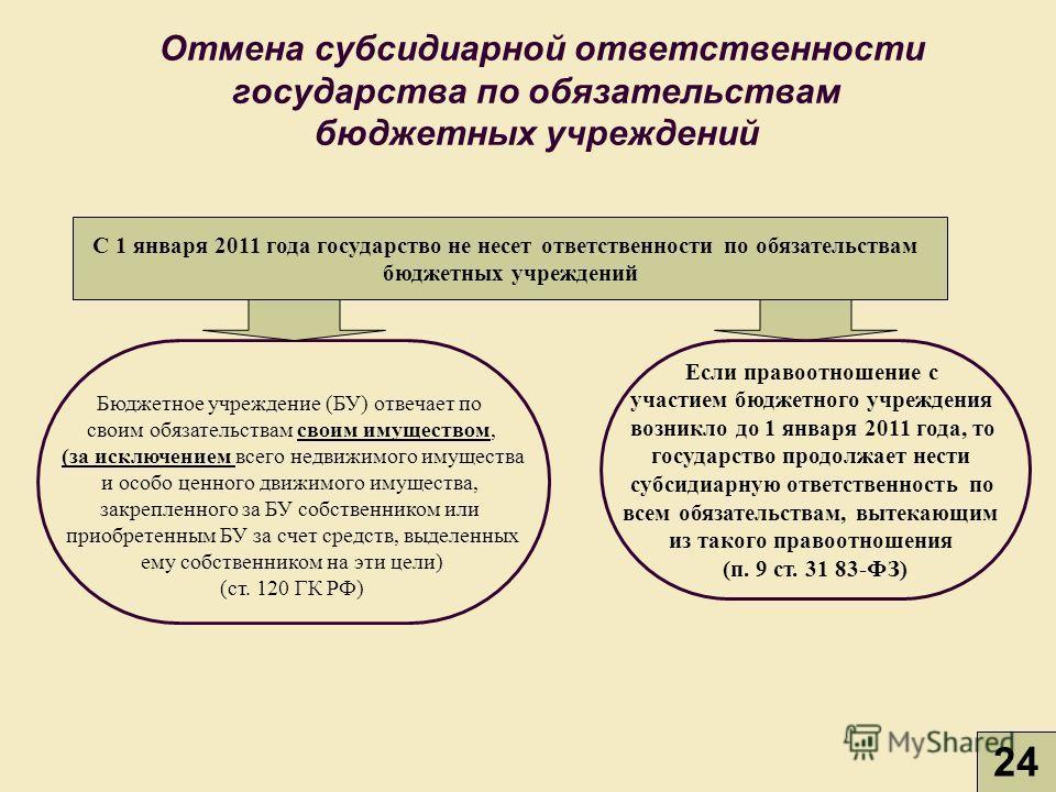 Отмена субсидиарной ответственности государства по обязательствам бюджетных учреждений С 1 января 2011 года государство не несет ответственности по обязательствам бюджетных учреждений Если правоотношение с участием бюджетного учреждения возникло до 1